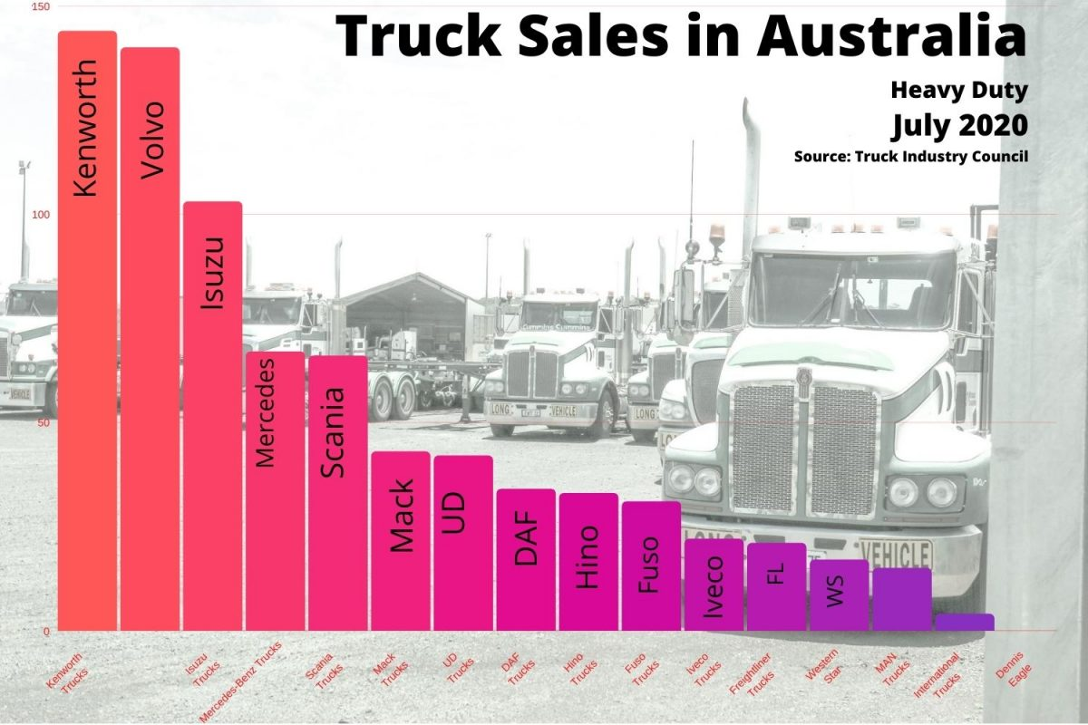 truck sales figures are holding up