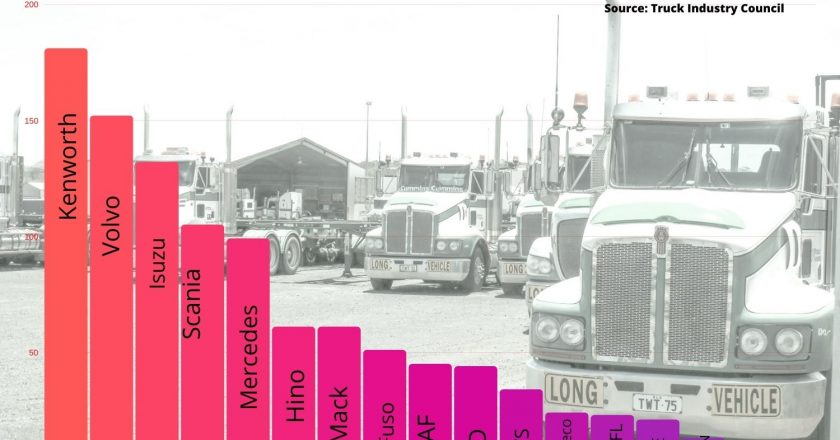 truck sales boom set to continue